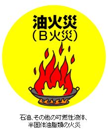 油火災(B火災)石油、その他の可燃性液体、半固体油脂類の火災