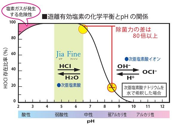 遊離有効塩素の化学平衝とpHの関係