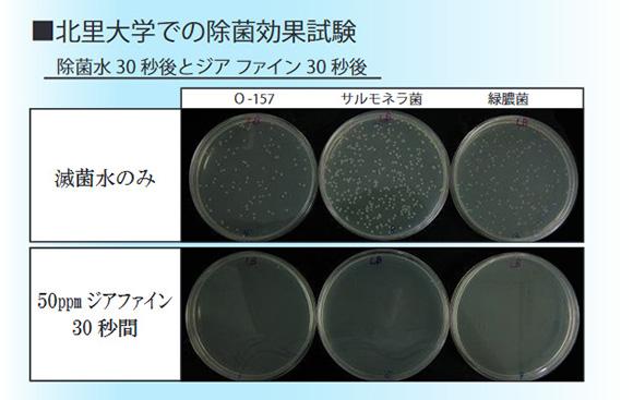 Jia Fine ジアファイン(旧エヴァ水)の北里大学での除菌効果試験