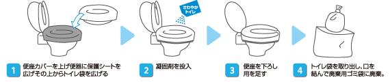 さわやかトイレの使い方